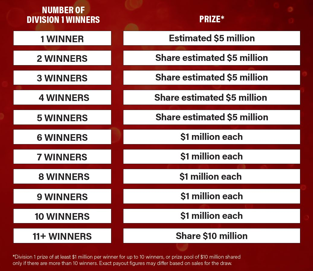 Million-Yeah Prize Table November 2020