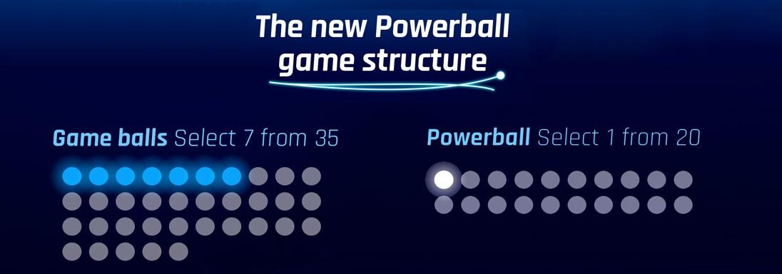 New Powerball Holding Image