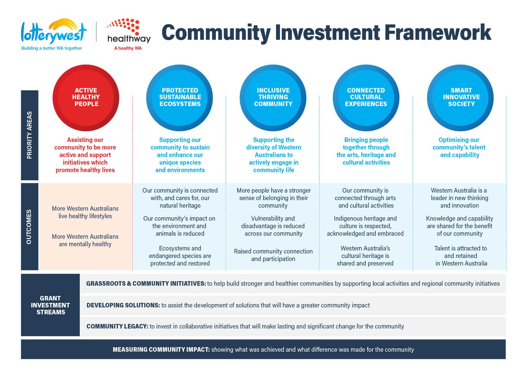 Community Investment Framework v9