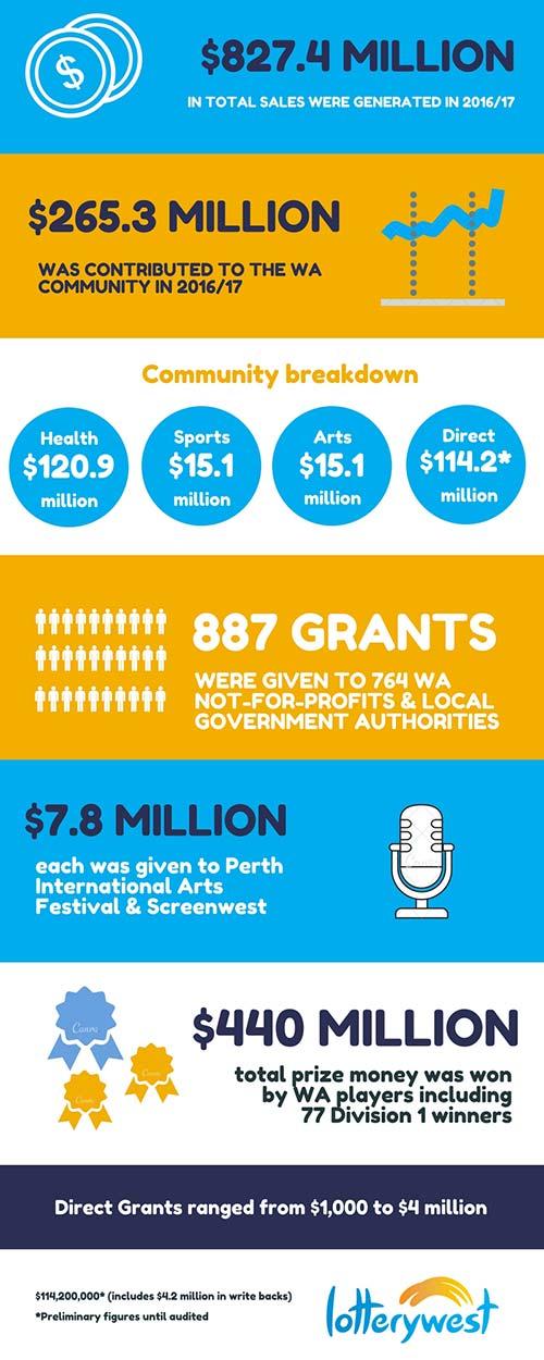 Grants Figures 2016-2017
