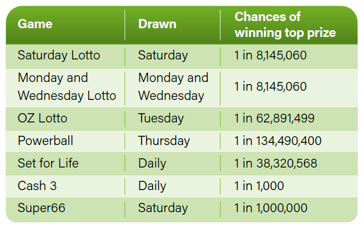 Odds of winning table