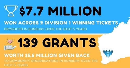 Bunbury Grants March 2018